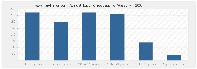 Age distribution of population of Wassigny in 2007