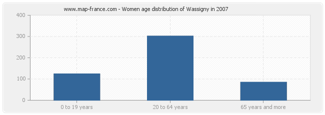 Women age distribution of Wassigny in 2007