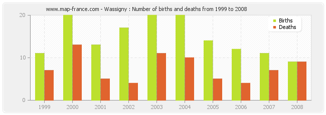 Wassigny : Number of births and deaths from 1999 to 2008