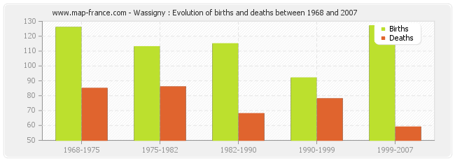 Wassigny : Evolution of births and deaths between 1968 and 2007