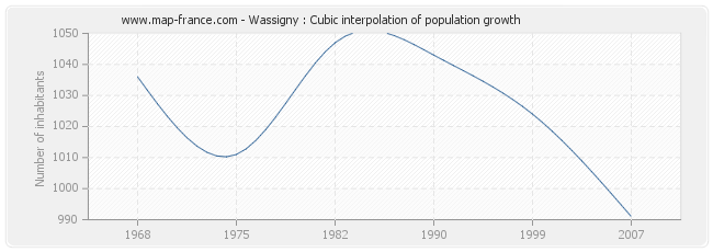 Wassigny : Cubic interpolation of population growth