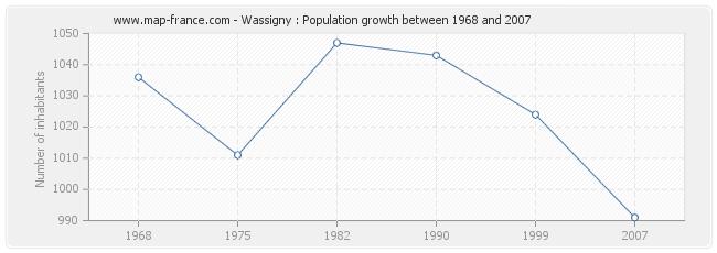 Population Wassigny
