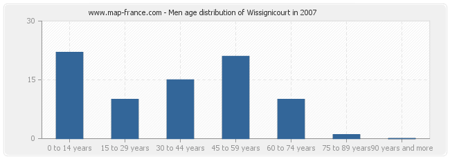 Men age distribution of Wissignicourt in 2007