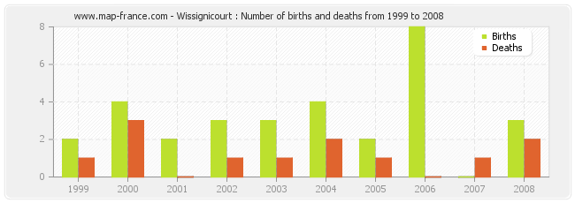 Wissignicourt : Number of births and deaths from 1999 to 2008