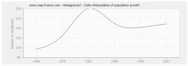 Wissignicourt : Cubic interpolation of population growth