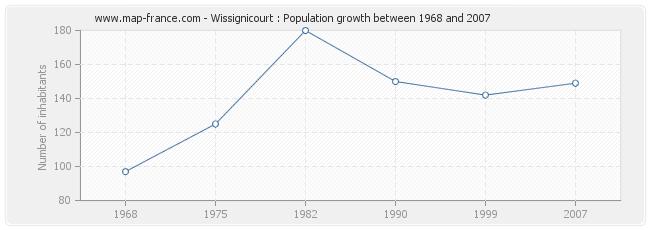 Population Wissignicourt