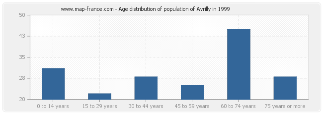 Age distribution of population of Avrilly in 1999