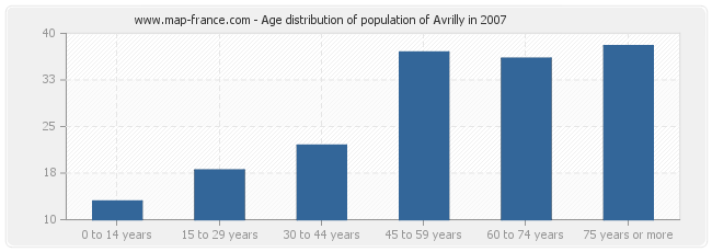 Age distribution of population of Avrilly in 2007
