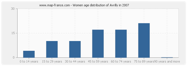 Women age distribution of Avrilly in 2007