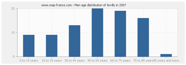 Men age distribution of Avrilly in 2007