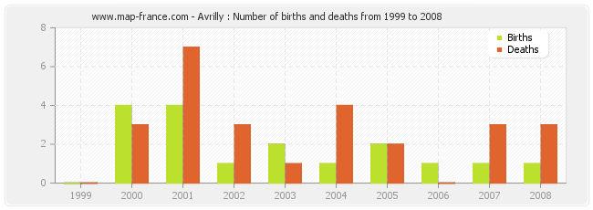 Avrilly : Number of births and deaths from 1999 to 2008