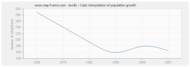 Avrilly : Cubic interpolation of population growth