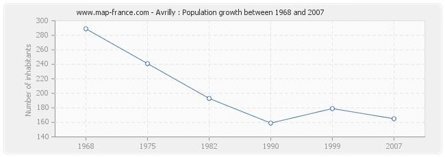 Population Avrilly
