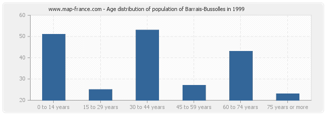 Age distribution of population of Barrais-Bussolles in 1999