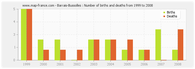 Barrais-Bussolles : Number of births and deaths from 1999 to 2008