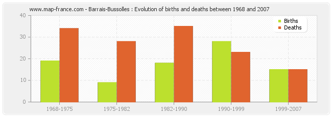 Barrais-Bussolles : Evolution of births and deaths between 1968 and 2007