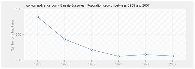 Population Barrais-Bussolles