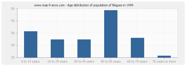 Age distribution of population of Bègues in 1999