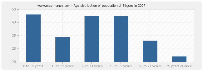 Age distribution of population of Bègues in 2007
