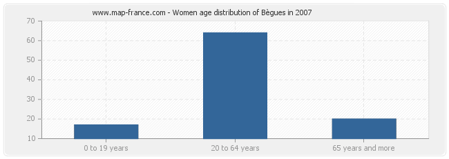 Women age distribution of Bègues in 2007