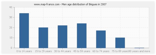 Men age distribution of Bègues in 2007