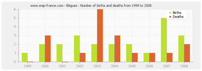 Bègues : Number of births and deaths from 1999 to 2008