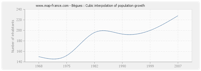 Bègues : Cubic interpolation of population growth