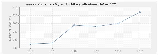 Population Bègues