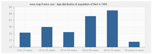 Age distribution of population of Bert in 1999