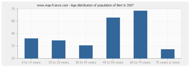 Age distribution of population of Bert in 2007