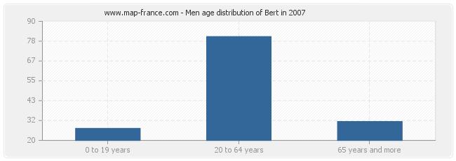 Men age distribution of Bert in 2007