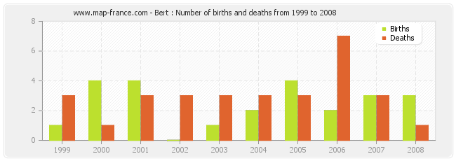 Bert : Number of births and deaths from 1999 to 2008