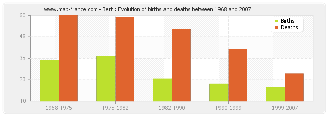 Bert : Evolution of births and deaths between 1968 and 2007