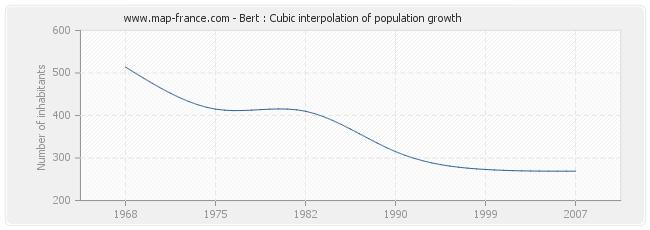 Bert : Cubic interpolation of population growth
