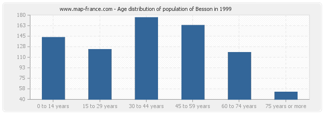 Age distribution of population of Besson in 1999
