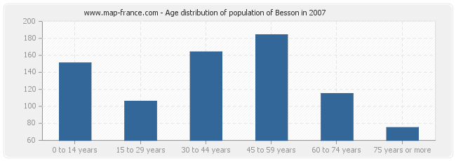 Age distribution of population of Besson in 2007