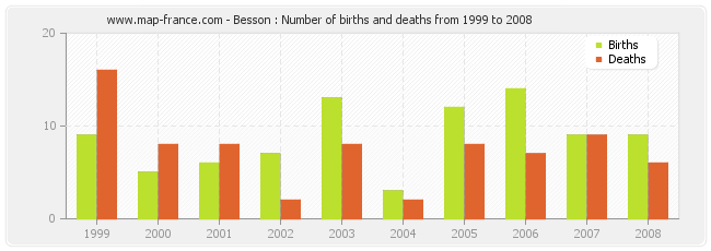 Besson : Number of births and deaths from 1999 to 2008