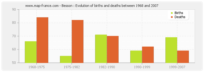 Besson : Evolution of births and deaths between 1968 and 2007