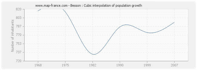 Besson : Cubic interpolation of population growth