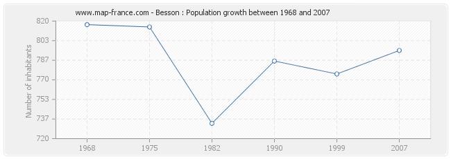 Population Besson