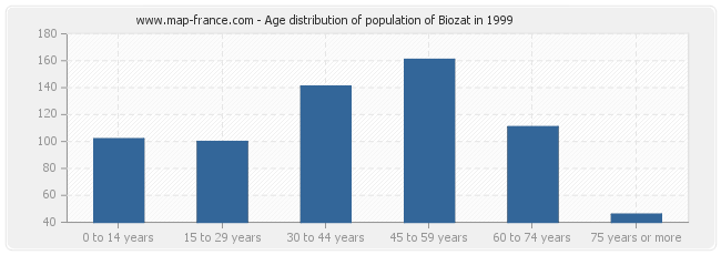 Age distribution of population of Biozat in 1999
