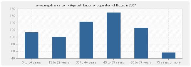 Age distribution of population of Biozat in 2007