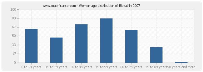 Women age distribution of Biozat in 2007