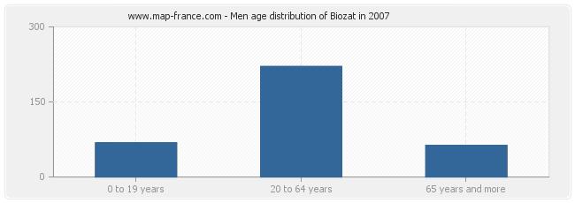 Men age distribution of Biozat in 2007
