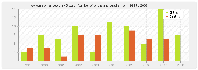 Biozat : Number of births and deaths from 1999 to 2008