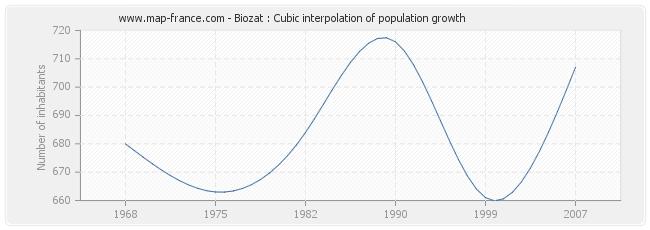 Biozat : Cubic interpolation of population growth