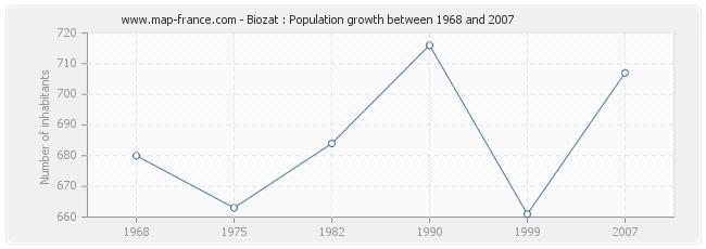 Population Biozat