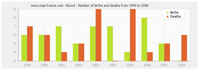 Boucé : Number of births and deaths from 1999 to 2008