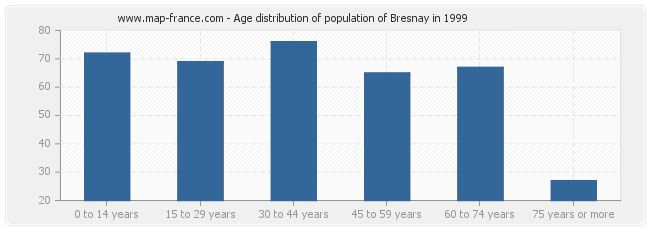 Age distribution of population of Bresnay in 1999