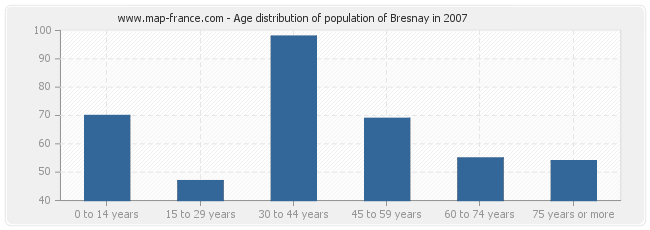 Age distribution of population of Bresnay in 2007